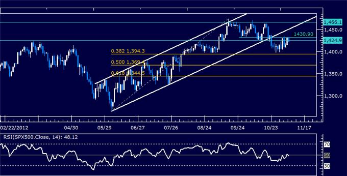 Forex_Analysis_US_Dollar_Stalls_at_Resistance_as_SP_500_Bounces_body_Picture_6.png, Forex Analysis: US Dollar Stalls at Resistance as S&P 500 Bounces