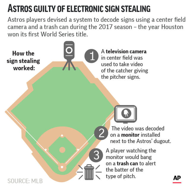 Graphic looks at how the Houston Astros used electronics for sign stealing during their run to the 2017 World Series title; 2c x 4 3/4 inches; with BC-BBA-Astros-Sign-Stealing;