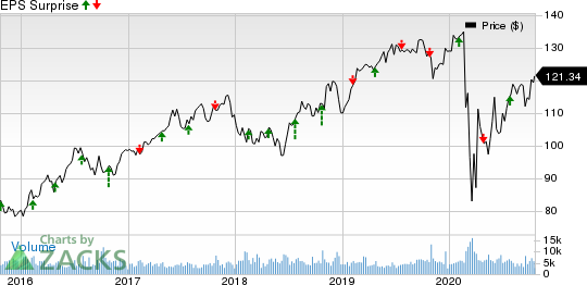 DTE Energy Company Price and EPS Surprise
