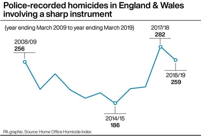 Police-recorded homicides in England & Wales involving a sharp instrument. (year ending March 2009 to year ending March 2019