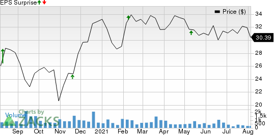 i3 Verticals, Inc. Price and EPS Surprise