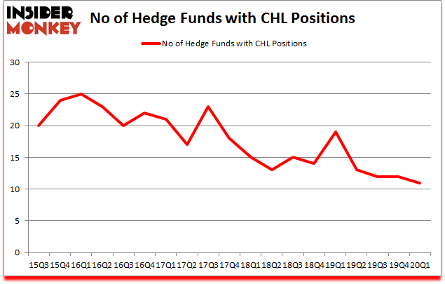 Is CHL A Good Stock To Buy?