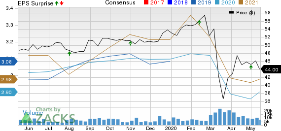TC Energy Corporation Price, Consensus and EPS Surprise