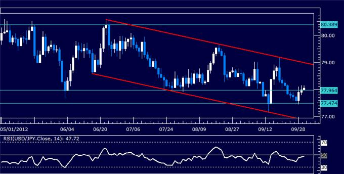 USDJPY_Classic_Technical_Report_10.02.2012_body_Picture_5.png, USDJPY Classic Technical Report 10.02.2012