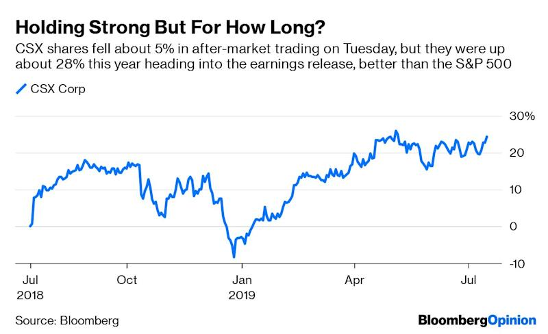 """(Bloomberg Opinion) -- Add CSX Corp.'s earnings to the list of ominous signs for the economy. The East Coast railroad reported second-quarter results late Tuesday that missed analysts' estimates. CSX said it now expects revenue to decline as much as 2% in 2019, compared with an earlier outlook for a low single-digit gain.At the beginning of the year, when recession worries were at a fever pitch, CSX CEO Jim Foote brushed off the consternation as an overreaction because """"when you get a real recession, the volumes drop off really fast – that's not happening."""" On Tuesday, he acknowledged the """"slow drift"""" down on demand but argued the economy wasn't facing a """"gloom and doom"""" scenario. It depends on your definition of doom, I suppose, but there was more gloom than sunshine in CSX's earnings report.Total volume slumped 4% in the second quarter, led by a 10% slide in intermodal traffic (or goods that are moved via multiple forms of transportation, such as trains and trucks). Some of that is a reflection of CSX's decision to consolidate its network by exiting some more regional and shorter-haul routes. But it's also a sign of weaker economic conditions and a stockpiling of inventory as companies raced to get ahead of escalated tariffs in the U.S.-China trade war.CSX says the guidance cut is meant to reflect a cautious approach giventhe current economic uncertainty,and there's the prospect of increasing that outlook if conditions improve later this year. But if the company really believed a turnaround was nigh, I highly doubt it would have cut its revenue guidance so dramatically.The gloomyoutlook contrasts with a more positive view expressedearlier Tuesdayby managementat trucking company J.B. Hunt Transport Services Inc.; theyseeintermodal cargo volume improvingin the back half of the year. Lower trucking rates could be driving more customers to transport their goods via the roads. Or perhaps J.B. Hunt is too optimistic.The Cass Information Systems' Freight Index indicates """