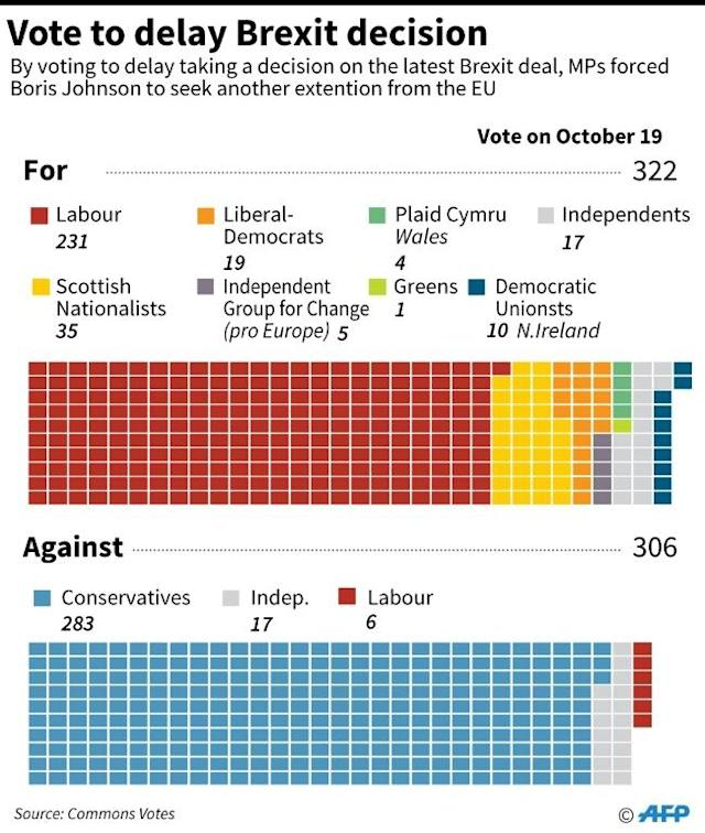 Results of the October 19 vote by the British parliament to delay its decision on Brexit. (AFP Photo/Jonathan WALTER)