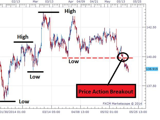 Trading a Price Action Breakout