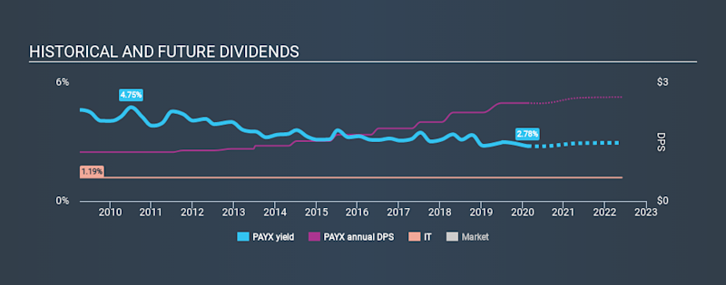 NasdaqGS:PAYX Historical Dividend Yield, February 18th 2020