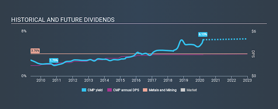 NYSE:CMP Historical Dividend Yield, March 18th 2020