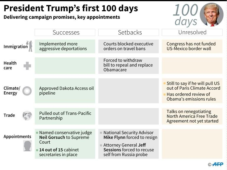 Table setting out US President Donald Trump's successes, setbacks and the unresolved issues relating to campaign promises and appointments