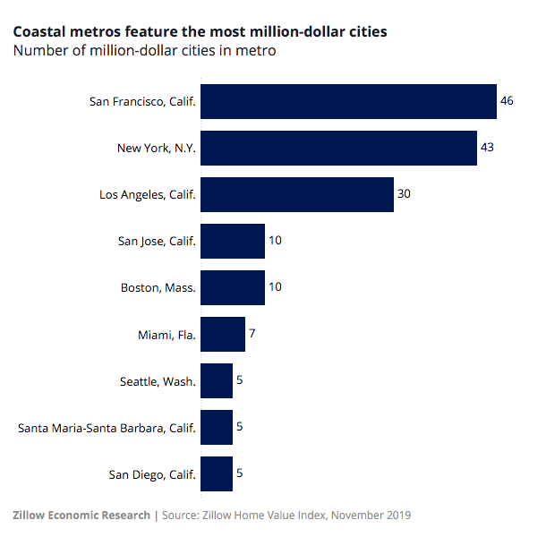 markets with the most million-dollar cities