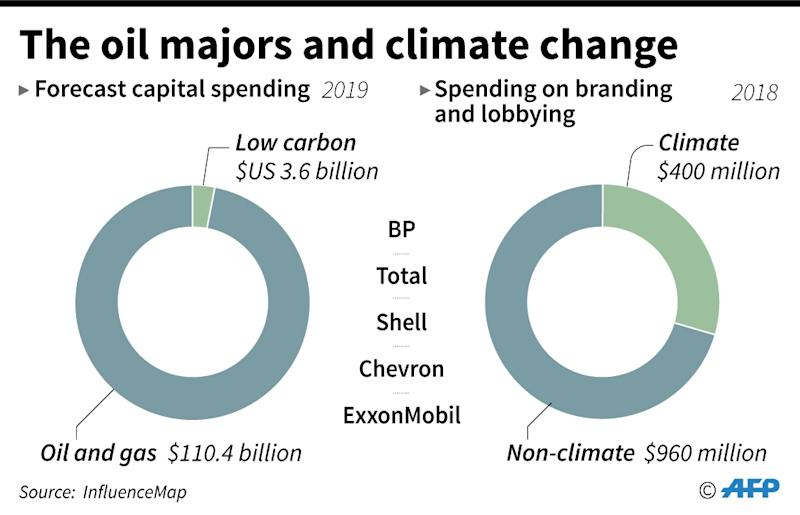 Forecast combined capital spending in 2019 by the major oil companies - BP, Total, Shell, Chervron, ExxonMobil - on oil and gas and low carbon projects and spending on lobbying and branding. (AFP Photo/Jonathan WALTER)