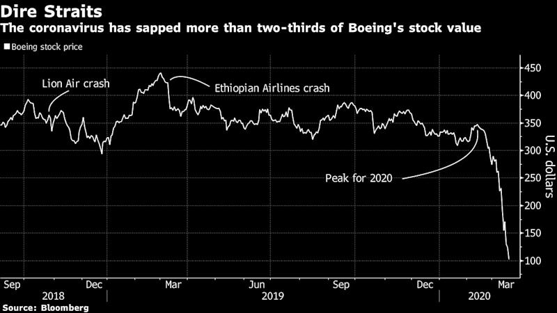 Bill Ackman Sees Boeing's Survival Hinging on U.S. Government Bailout
