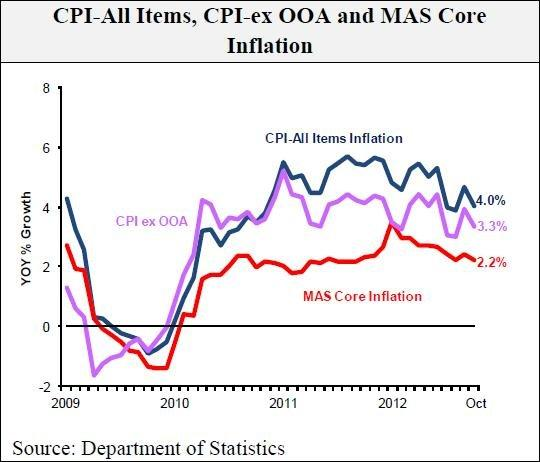 Chart of the Day: Inflation eased to 4% in October