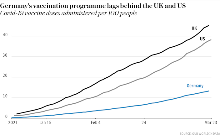 Germany's vaccination programme lags behind the UK and US