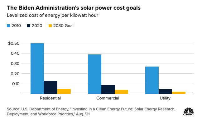 As Solar Costs Drop, Here's a Renewable Energy ETF to Consider