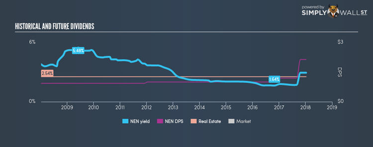 AMEX:NEN Historical Dividend Yield Jan 9th 18