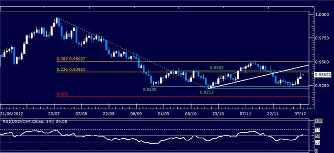 Forex_Analysis_USDCHF_Classic_Technical_Report_12.10.2012_body_Picture_1.png, Forex Analysis: USD/CHF Classic Technical Report 12.10.2012