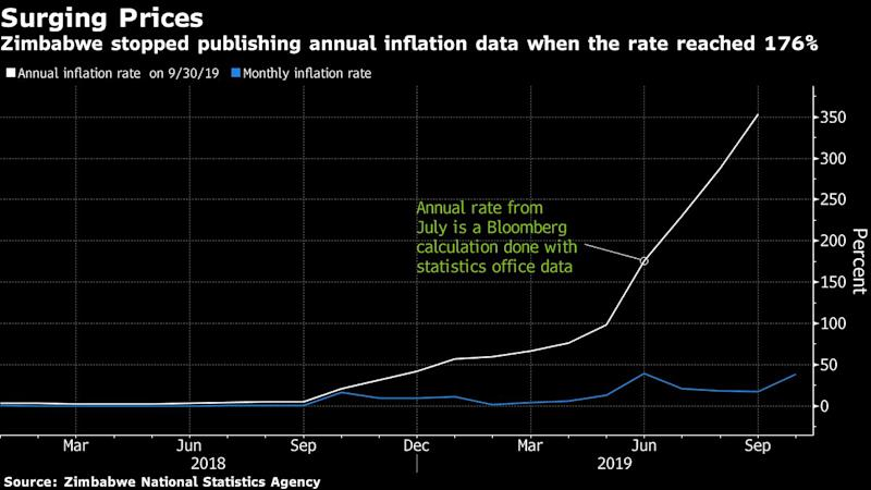 Zimbabwe Central Bank Changes Tack, Halves Key Rate to 35%