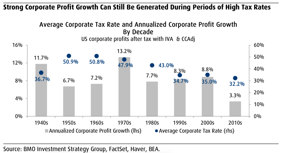 Higher tax rates don't necessarily mean lower earnings growth rates. (BMO)