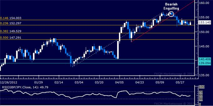 Forex_GBPJPY_Technical_Analysis_06.04.2013_body_Picture_5.png, GBP/JPY Technical Analysis 06.04.2013