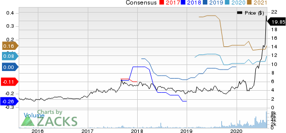 Celsius Holdings Inc. Price and Consensus