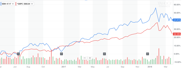 A comparison of a widely followed emerging markets exchange-traded fund (EEM) and the S&P 500 stock index. EEM is in blue and the S&P is in red.