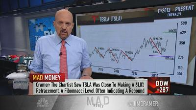 Jim Cramer and technician Carolyn Boroden use stock charts to investigate the recent action in shares of high-profile automaker Tesla.