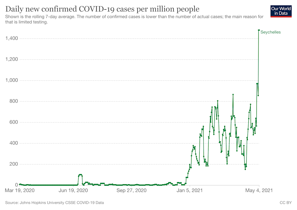 Coronavirus infections have rapidly spread in Seychelles. (Our World in Data)