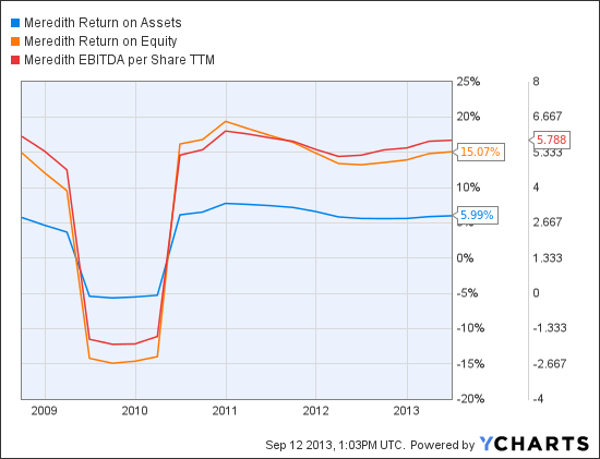 MDP Return on Assets Chart
