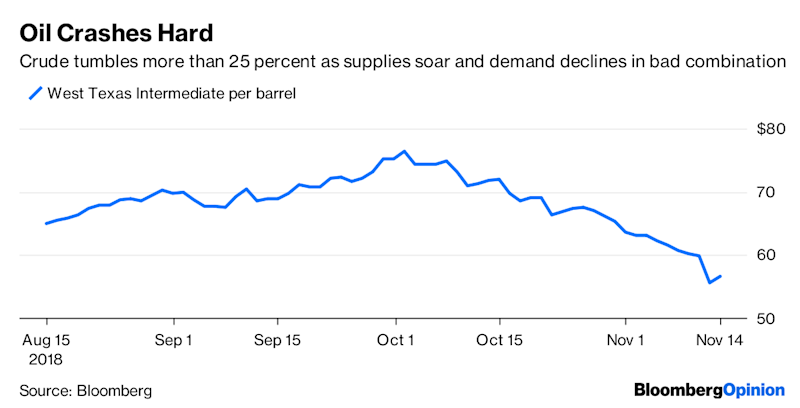 Commodities Are Sending a Distressing Signal