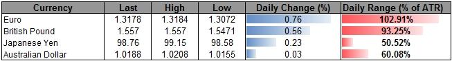 Forex_USD_Needs_Major_Catalyst_for_Fresh_Highs-_GBP_to_Rally_on_BoE_body_ScreenShot218.png, USD Needs Major Catalyst for Fresh Highs- GBP to Rally on BoE