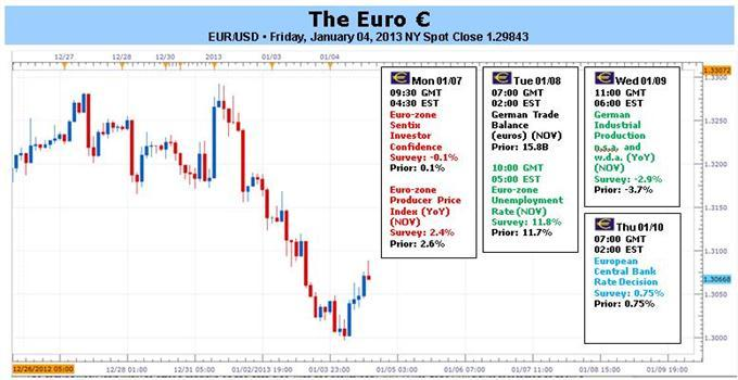 Forex_Analysis_Without_ECB_Action_Euro_Set_to_Disappoint_Coming_Week_body_EURUSD.jpg, Forex Analysis: Without ECB Action, Euro Set to Disappoint Coming Week