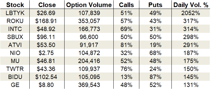 Thursday's Vital Data: Roku, Intel, and Activision