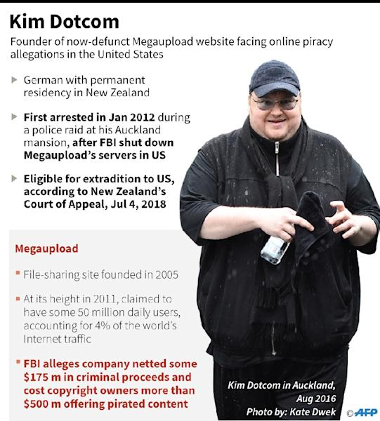 Profile of Kim Dotcom, founder of the now-defunct Megaupload web empire who is facing online piracy allegations in the United States. (AFP Photo/Gal ROMA)