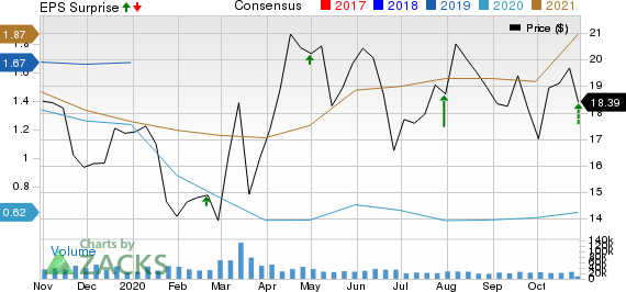 Cabot Oil  Gas Corporation Price, Consensus and EPS Surprise