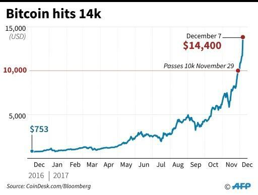 <p>Bitcoin hits new record of $14,000 as concerns mount</p>