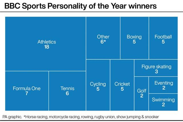 BBC Sports Personality of the Year winners