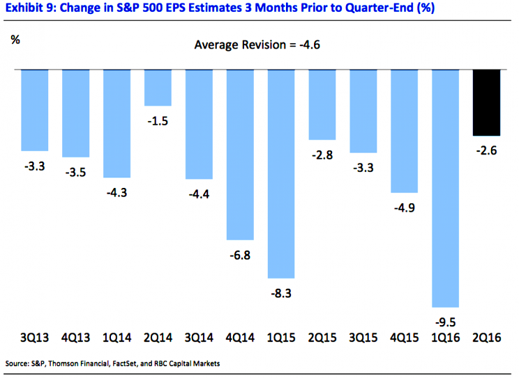 Estimates for earnings have been revised down in each of the past 12 quarters.