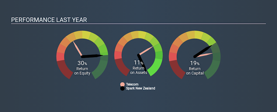NZSE:SPK Past Revenue and Net Income July 6th 2020