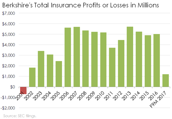Bar chart of Berkshire Hathaway's total insurance profits from underwriting and investments.