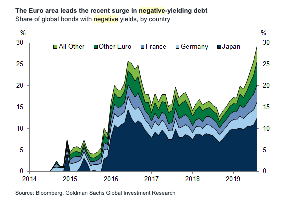 Japan, France and Germany lead the share of negative yielding debt globally.