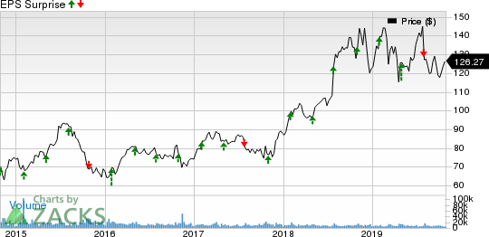 HCA Healthcare, Inc. Price and EPS Surprise