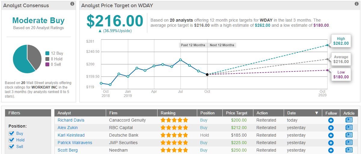 Workday WDAY price target