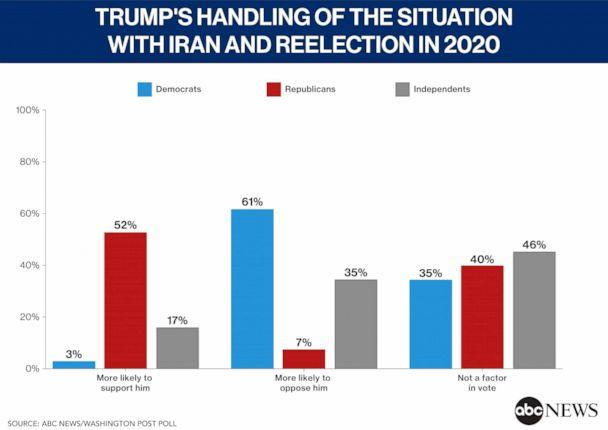 Impact of Trump's handling of the situation with Iran on his reelection in 2020.