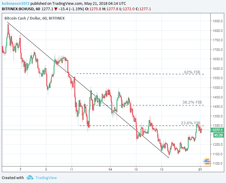 BCH/USD 21/05/18 Hourly Chart