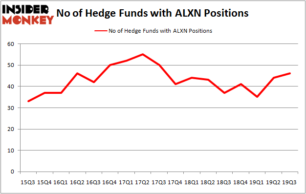 Is ALXN A Good Stock To Buy?