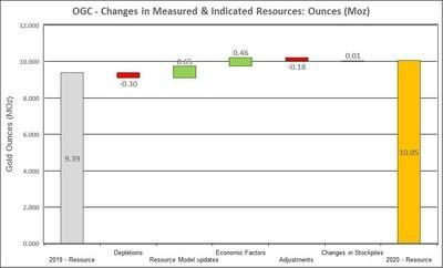 Figure 2: Changes to Measured and Indicated Mineral Resources (CNW Group/OceanaGold Corporation)