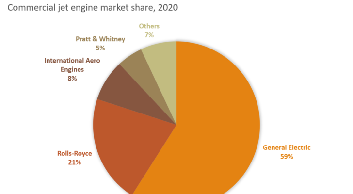 GE - Commercial engine market share Aug 2020