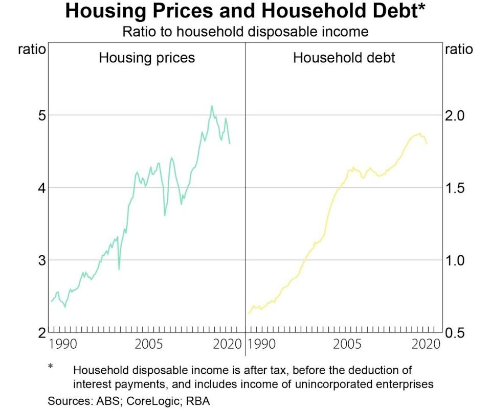 Housing prices vs household debt. Source: Supplied